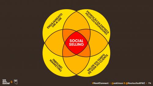 Social Selling (Venda Social): O plano de ação essencial.